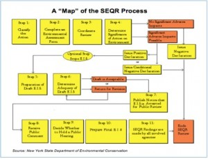 Map-of-SEQR-process
